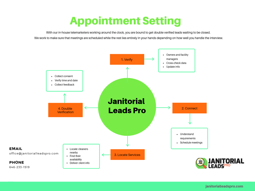 janitorial-appointment-setting-janitorial-leads-pro