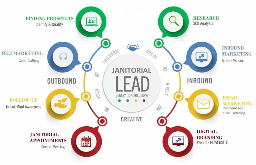 Janitorial-leads-pro-how-&-why