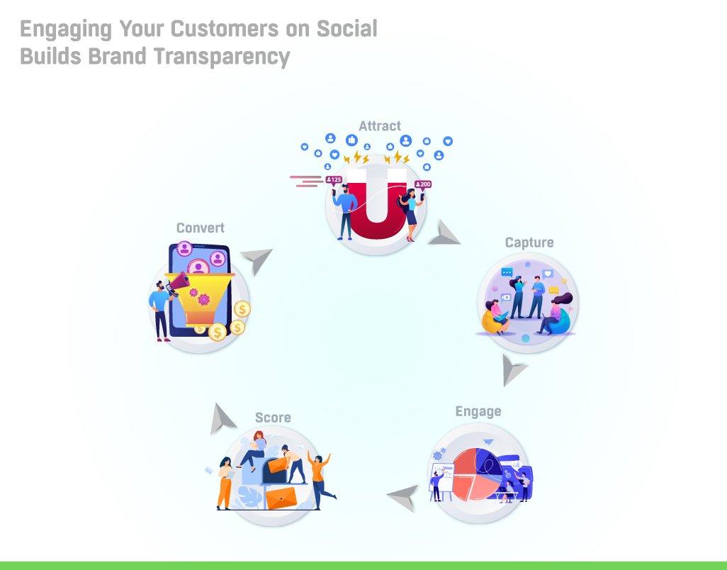 social-engagement-branding-marketing
